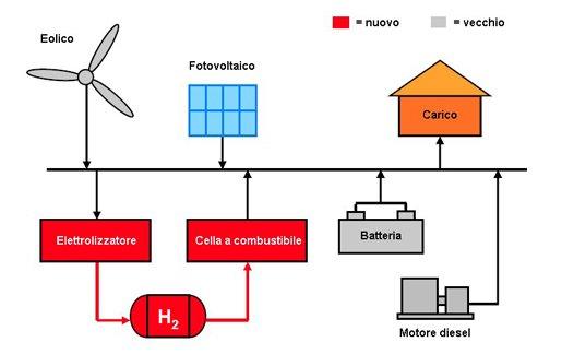 Pannello Solare Ibrido Ad Idrogeno : Consulente energia le tecnologie principali di cui